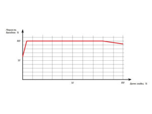 Grafik plavki